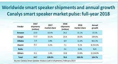 رشد سالیانهی فروش اسپکرهای هوشمند